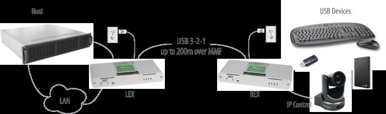 icron-usb-3-2-1-raven-3124-application-diagram-768x227.png